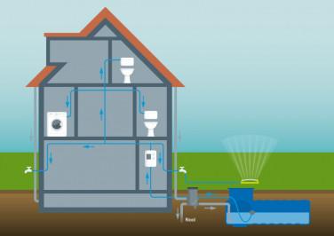 Regenwatersysteem